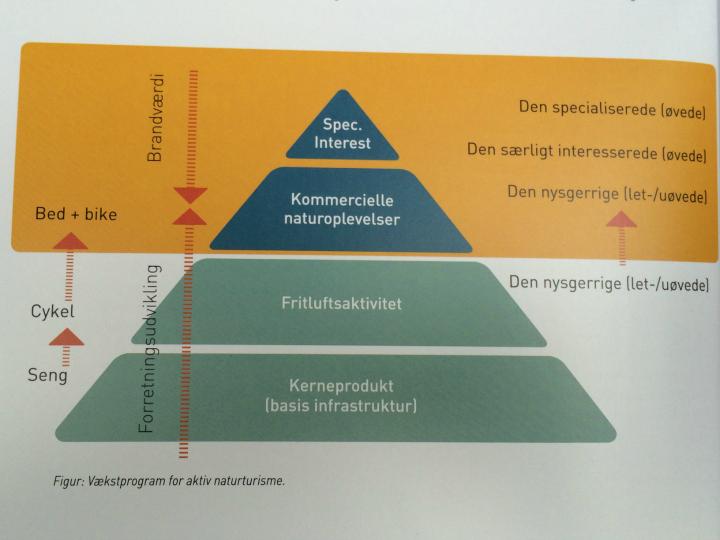 Figur fra Handlingsplan for Kyst- og naturturismen i Danmark 2016-2018. (Fra Dansk Kyst- og Naturturisme)
